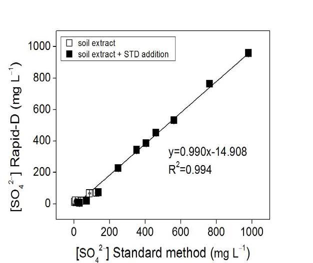 토양추출액 중 황산이온 분석에 대한 표준토양분석법과 RAPID-D 분석법 비교