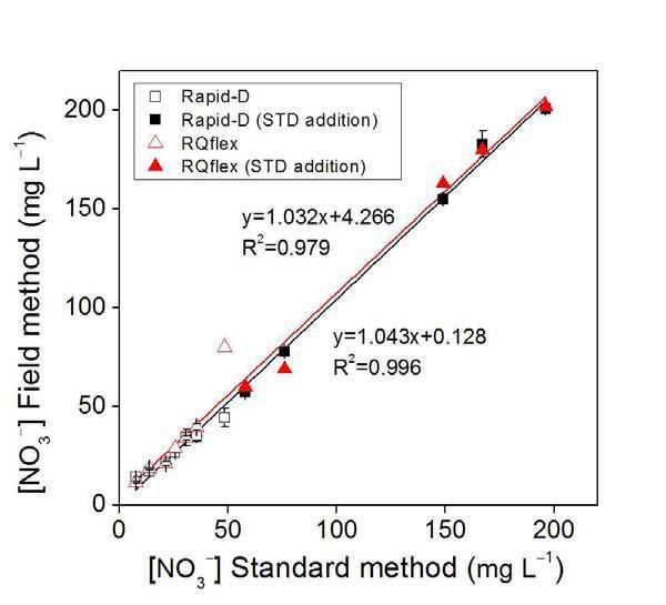 토양추출액 중 질산이온 분석에 대한 표준토양분석법과 RAPID-D 및 RQflex 10 분석법 비교
