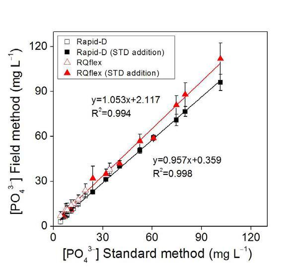 토양추출액 중 인산이온 분석에 대한 표준토양분석법과 RAPID-D 및 RQflex 10 분석법 비교