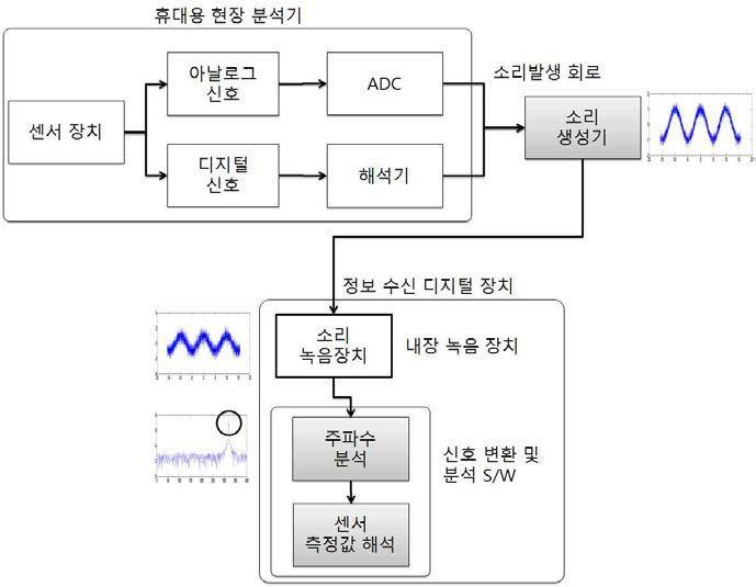 현장 분석기의 계측 정보를 유선/공기를 매개로 하여 타 장비에 전송하는 방법