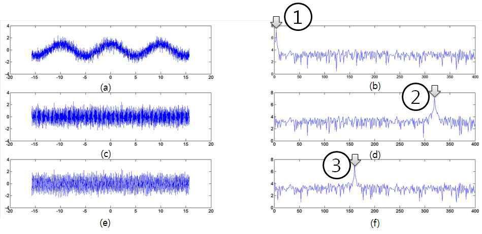 원본소리의 50% 화이트 노이즈를 추가한 경우 FFT 해석 결과