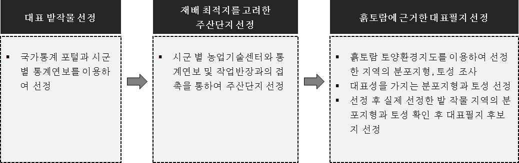 대표필지 후보지 선정 절차