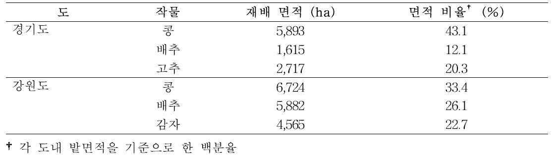경기도, 강원도의 대표 밭작물
