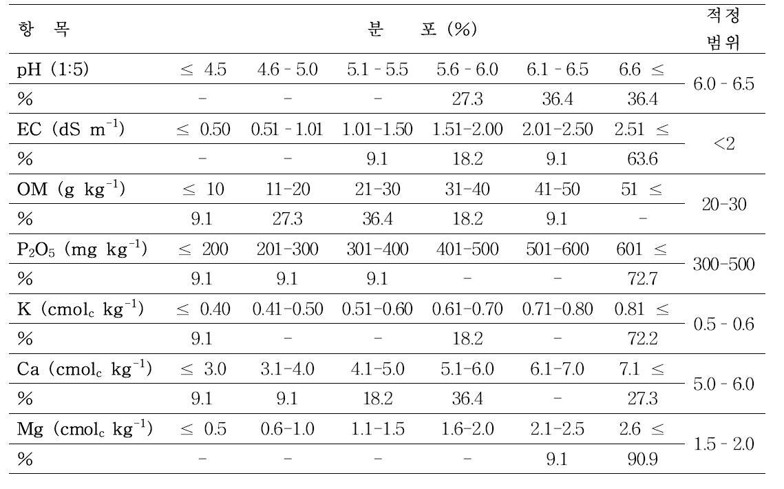 경기도 화성시 장안면 독정리 토양 성분별 적정 범위 분포 비율