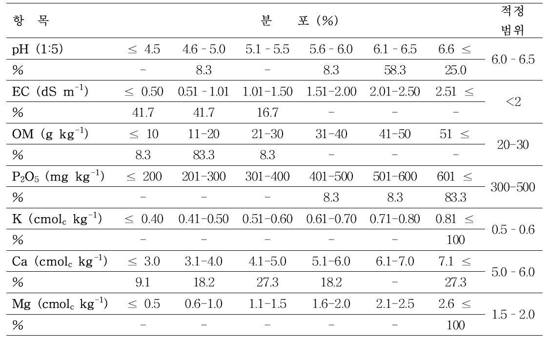 강원도 평창군 진부면 마평리 토양 성분별 적정범위 분포 비율
