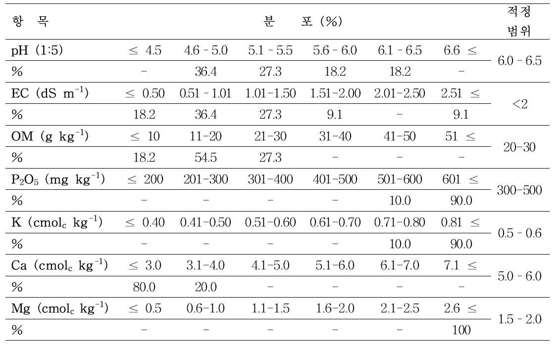 강원도 평창군 진부면 상진부리 토양 성분별 적정범위 분포 비율