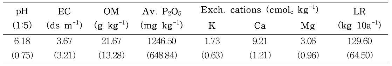 경기도 평택시 진위면 신리 흙토람 DB의 토양화학성 평균