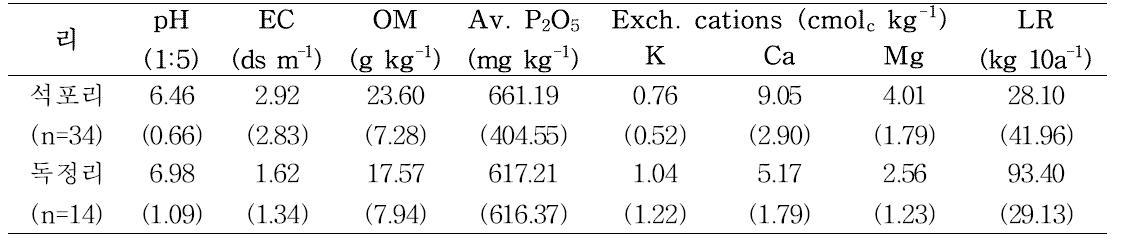 경기도 화성시 장안면 석포리, 독정리 흙토람 DB의 토양화학성 평균