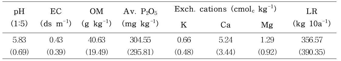 강원도 홍천군 서석면 생곡리 흙토람 DB의 토양화학성 평균