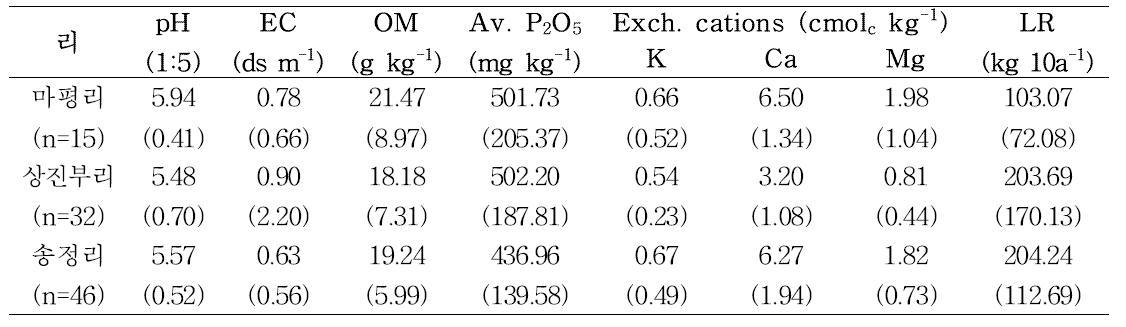 강원도 평창군 진부면 흙토람 DB의 토양화학성 평균