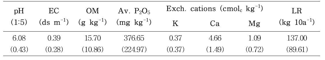 강원도 평창군 대관령면 유천리 흙토람 DB의 토양화학성 평균