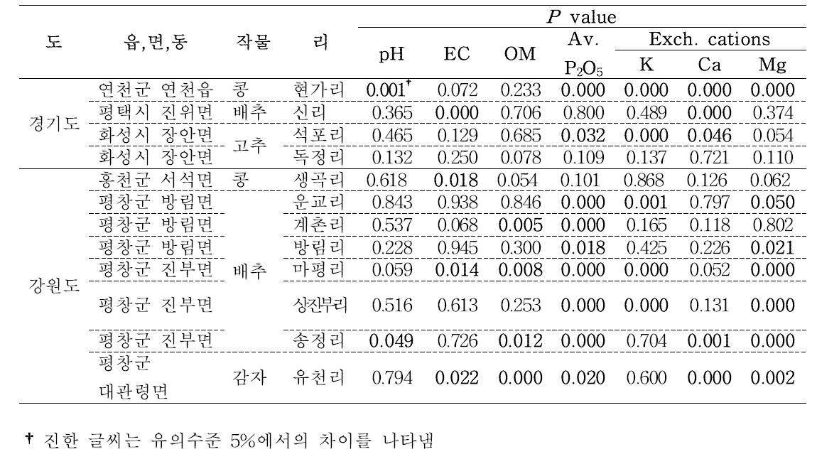 흙토람 DB와 당해연도 대표필지 후보지의 토양화학성 t-검정결과