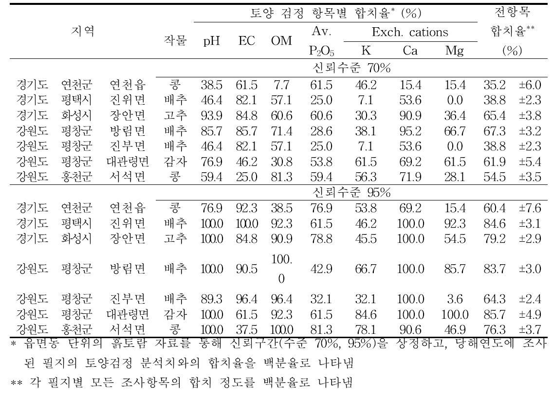 2015년 조사된 필지의 토양검정치와 흙토람 자료의 신뢰수준별 합치율