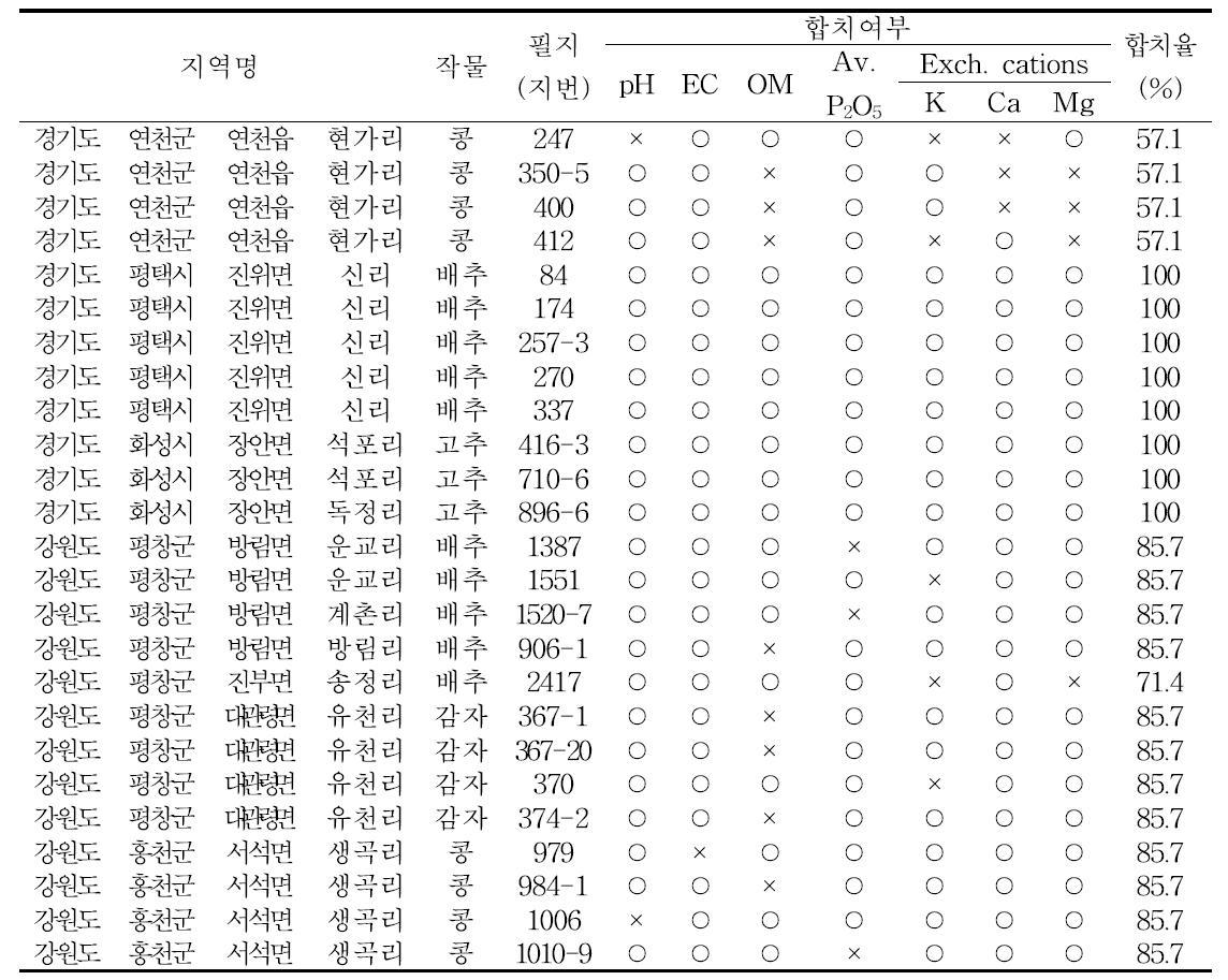 경기도, 강원도의 읍면동 단위 최종 대표필지 선정안