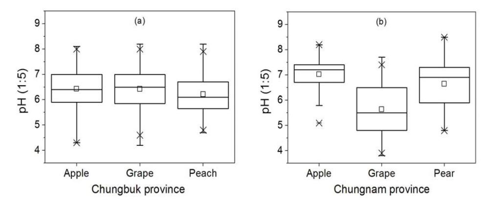 충청지역 주 과수 재배지의 pH 분포
