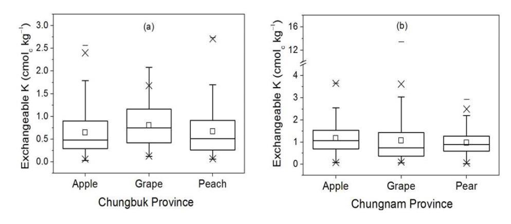 충청지역 주 과수 재배지의 치환성칼륨 함량 분포