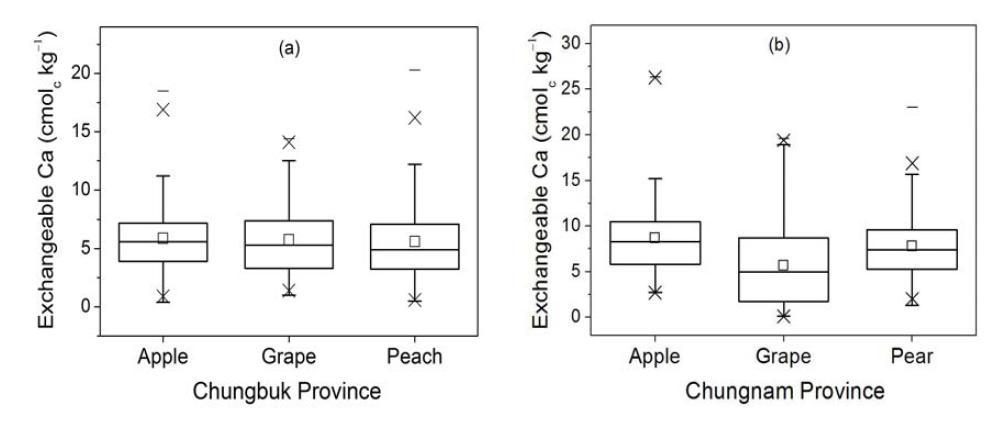 충청지역 주 과수 재배지의 치환성칼슘 함량 분포