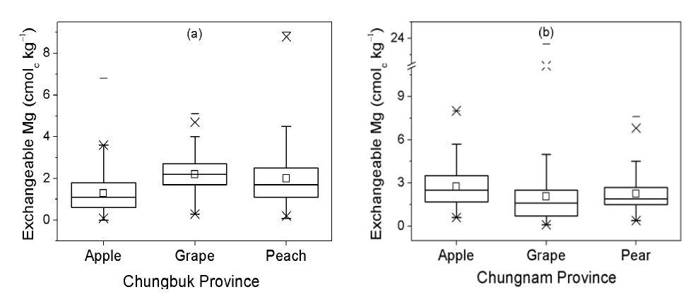 충청지역 주 과수 재배지의 치환성마그네슘 함량 분포