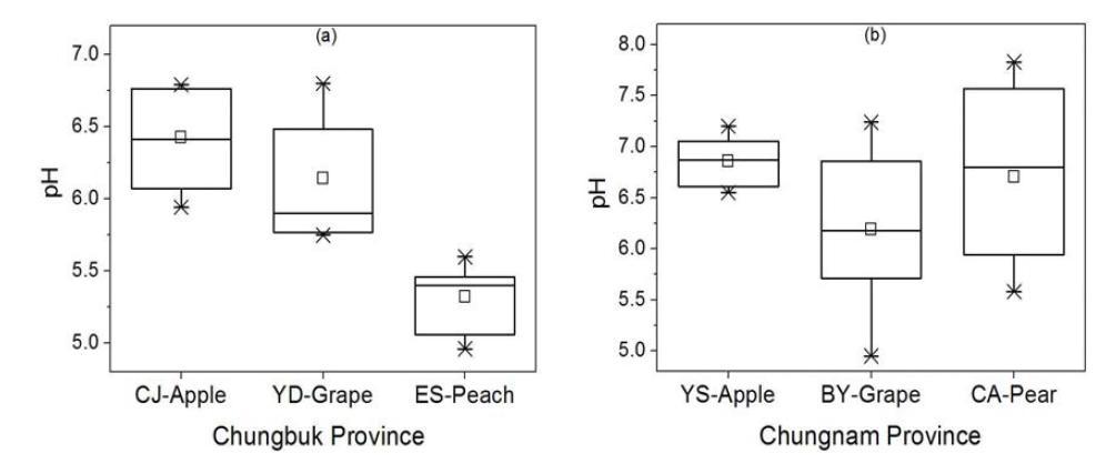 충청지역 주 과수별 가선정 대표필지의 pH 분포