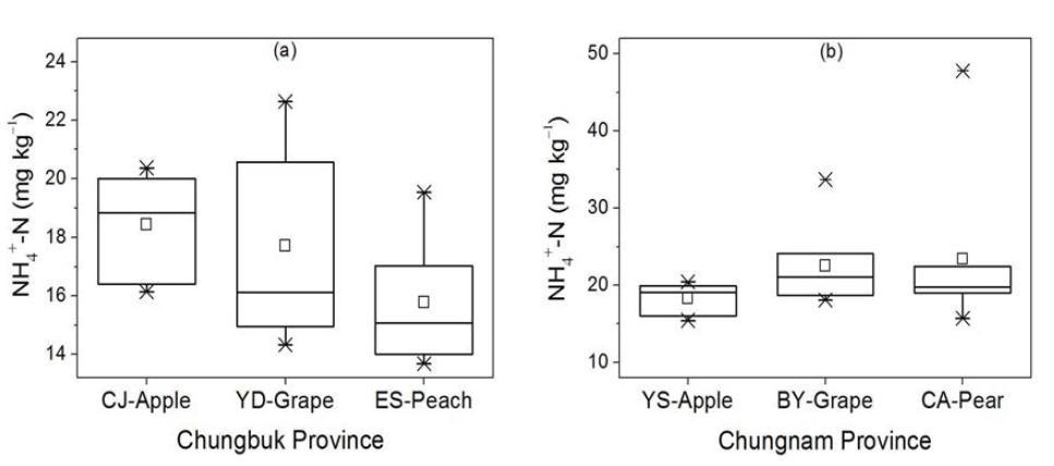 충청지역 주 과수별 가선정 대표필지의 암모니아태질소 함량 분포
