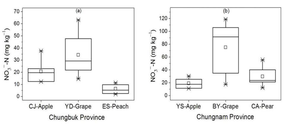 충청지역 주 과수별 가선정 대표필지의 질산태질소 함량 분포
