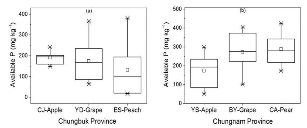충청지역 주 과수별 가선정 대표필지의 유효인 함량 분포