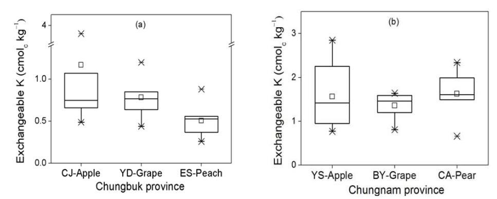 충청지역 주 과수별 가선정 대표필지의 치환성칼륨 함량 분포