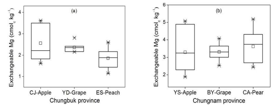 충청지역 주 과수별 가선정 대표필지의 치환성마그네슘 함량 분포