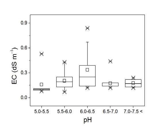 충청지역 주 과수 재배지의 토양 pH와 EC 분포간의 상관관계