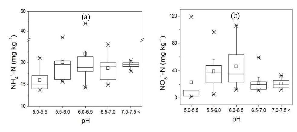충청지역 주 과수 재배지의 토양 pH와 무기태질소 함량 분포간의 상관관계