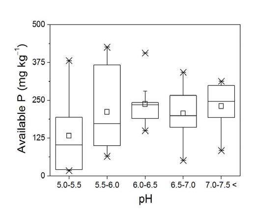 충청지역 주 과수 재배지의 토양 pH와 유효인 함량 분포간의 상관관계