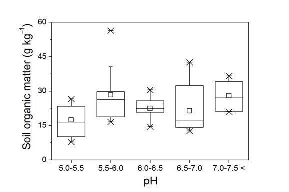 충청지역 주 과수 재배지의 토양 pH와 토양 유기물 함량 분포간의 상관관계
