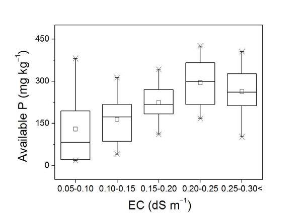 충청지역 주 과수 재배지의 EC와 유효인 함량 분포간의 상관관계.