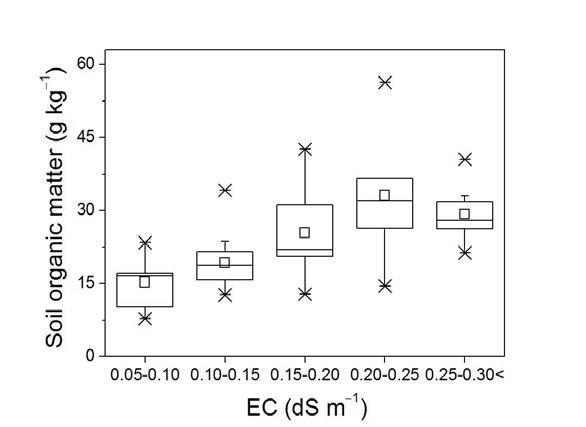 충청지역 주 과수 재배지의 EC와 유기물 함량 분포간의 상관관계.