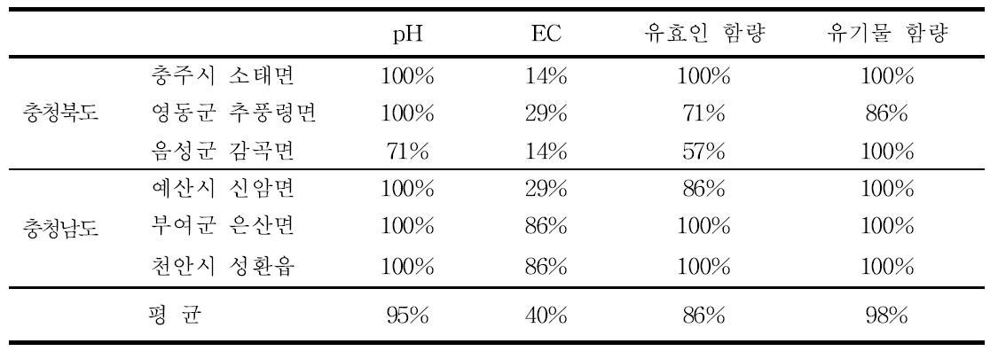 토양화학성 분포에 따른 가선정 대표필지의 정확도