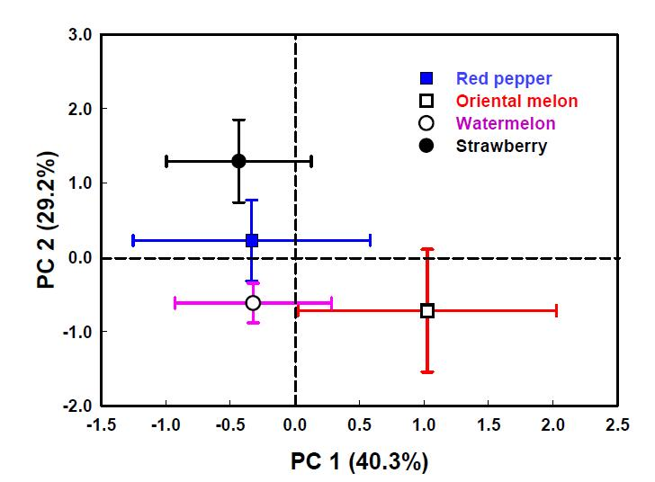 시설재배지 토양의 작물별 화학적 특성에 대한 주성분 분석