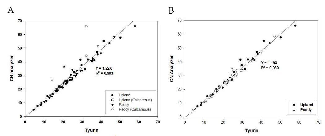 Tyurin법과 원소자동분석기 간의 토양 유기물 함량 분석치 비교