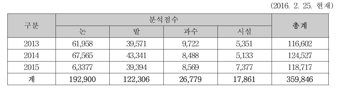 주요작물 재배지 토양검정 현황