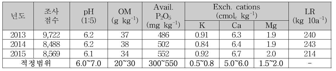 과수원토양 토양화학성