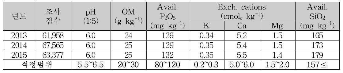 논토양 토양화학성