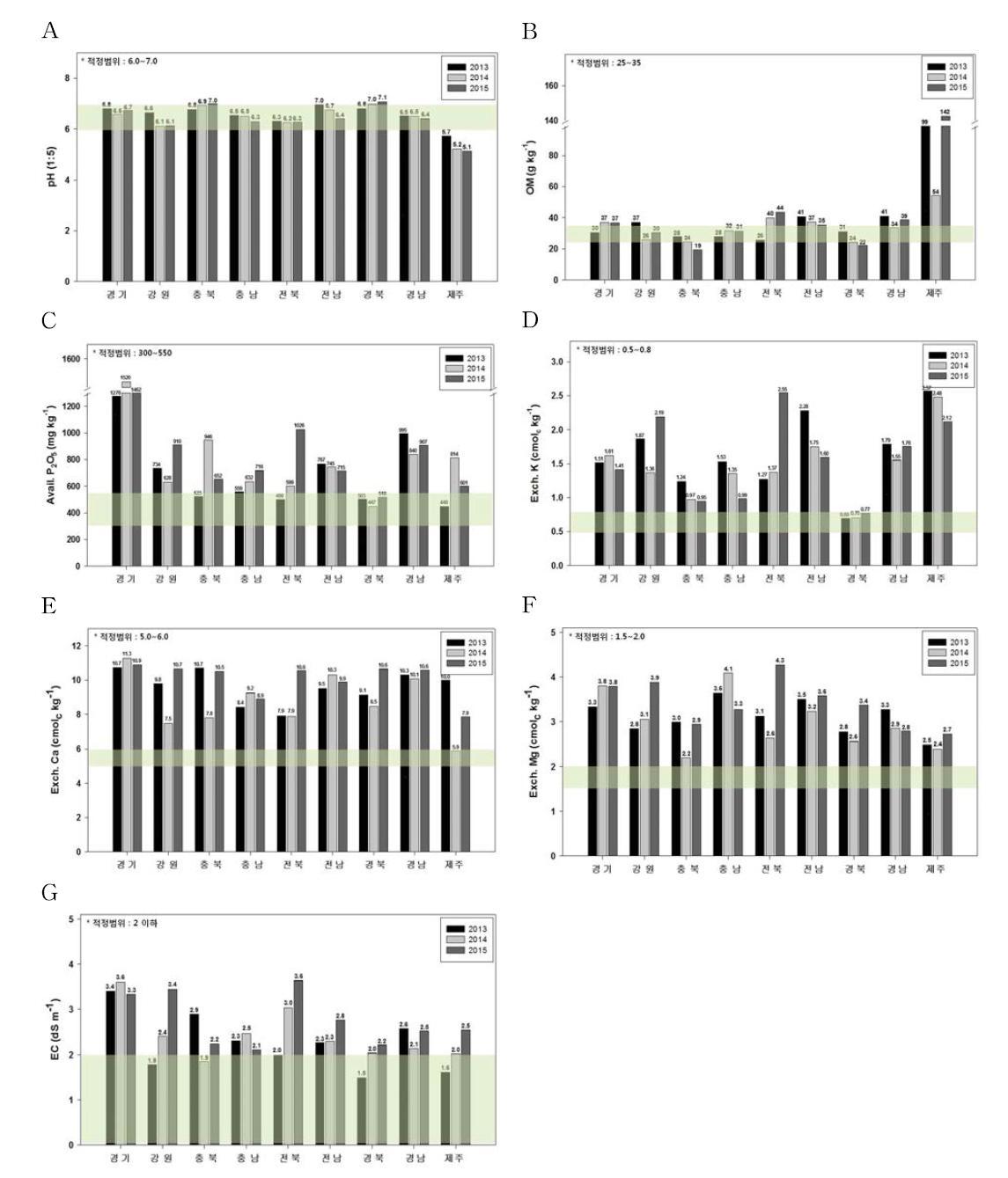 시설재배지토양 년도별 도별 토양화학성