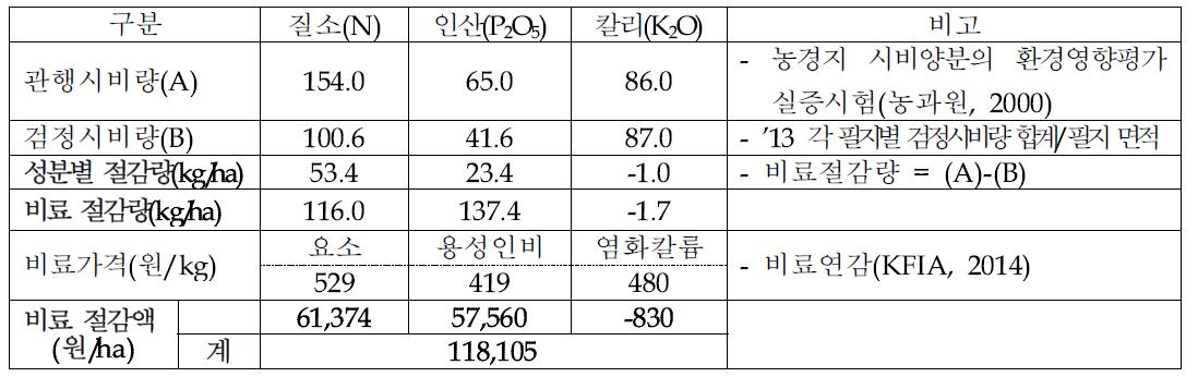 벼 재배에서 토양검정에 의한 비료사용 절감량