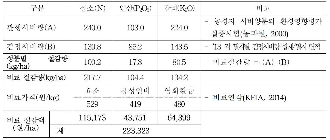 시설오이 재배에서 토양검정에 의한 비료사용 절감량