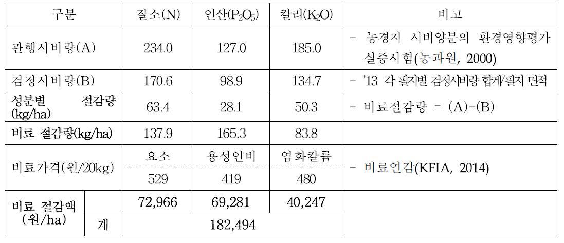 배 재배에서 토양검정에 의한 비료사용 절감량