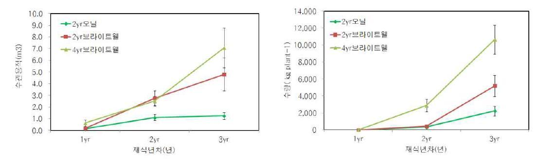 '오닐'과 '브라이트웰'의 재식 년차별 수관용적과 생산량 비교(±S.D)