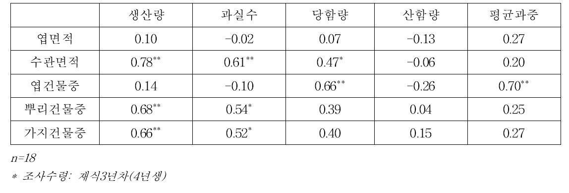 남부형 하이부쉬 블루베리'오닐'의 수체생육과 과실품질의 상관관계