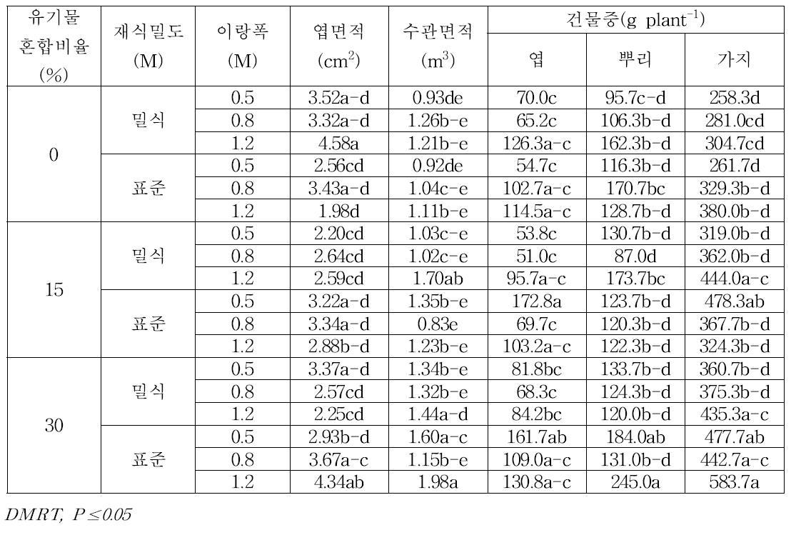 남부형 하이부쉬 블루베리 '오닐'의 유기물혼합비율-재식밀도-이랑넓이에 따른 수체생육 비교