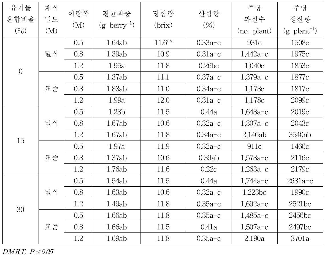 남부형 하이부쉬 블루베리 '오닐'의 유기물혼합비율-재식밀도-이랑넓이에 따른 과실특성 비교