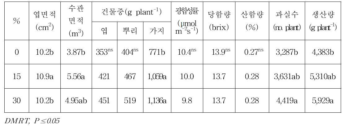 남부형 하이부쉬 블루베리 '오닐'의 유기물혼합비율에 따른 수체 및 과실특성