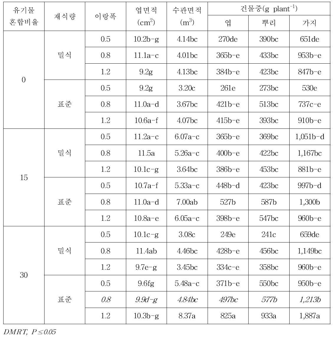 래빗아이 블루베리 '브라이트웰'의 유기물혼합비율-재식밀도-이랑넓이에 따른 수체생육 비교